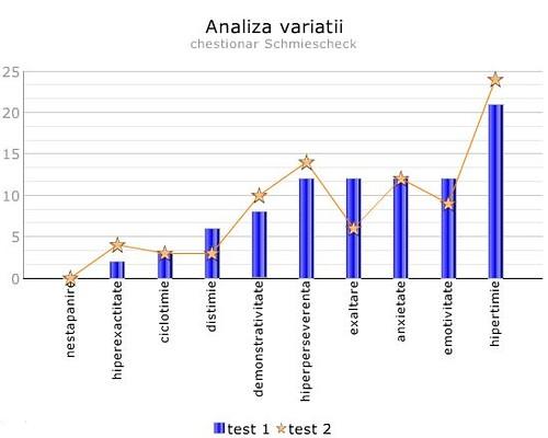 schmiescheck-variabilitate