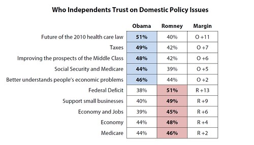 Who Independents Trust on Domestic Policy Issues