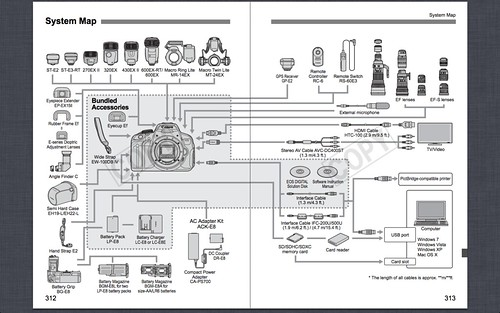 Canon T4i System Map -- Lens and Accessories