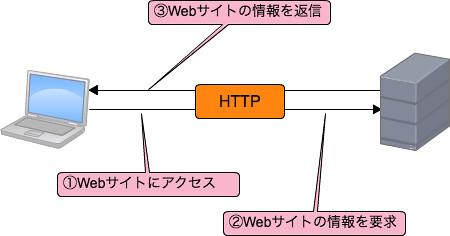HTTPのやりとりについて
