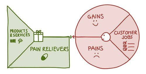 Value Proposition Designer - pain relievers