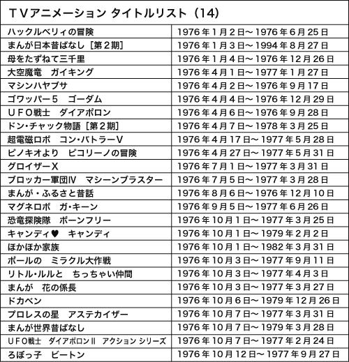 120911(1) – WEB Anime Style《日本電視動畫史50週年 情報總整理》專欄第14回(西元1976年)正式刊載!