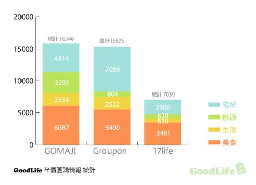 2012年八月銷售金額最高的商品前三名