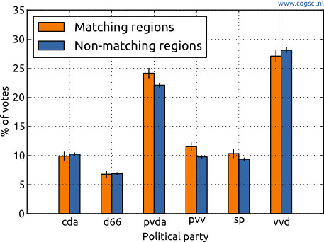 Name letter effect by party. These are non-weighted averages across regions and therefore differ slightly from the national means.
