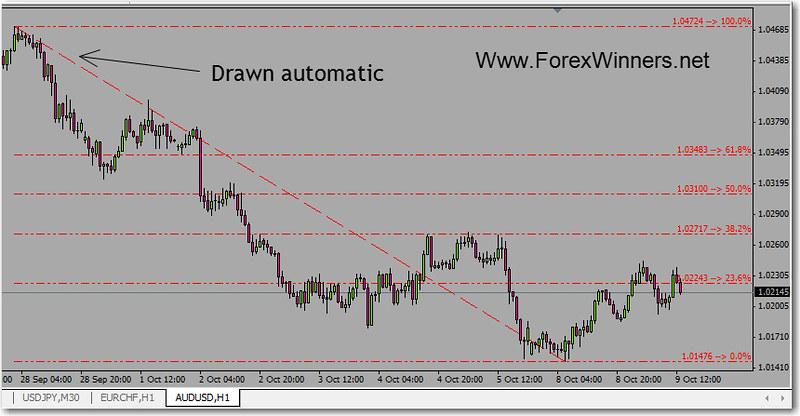 How to use fibonacci fan indicator in forex