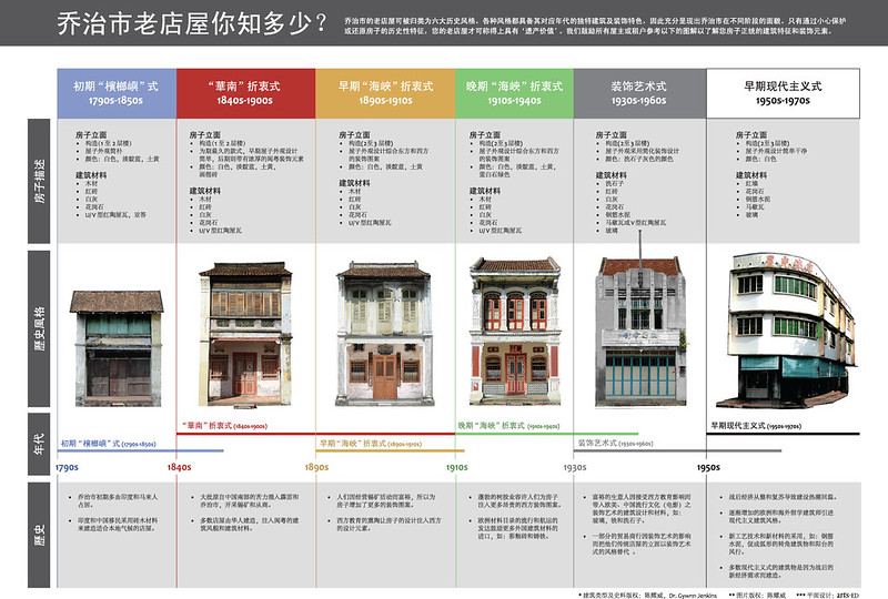 Penang Heritage Shophouse Visual Guide_chinese