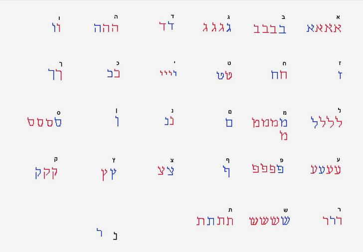 בחירת האותיות מתוך הווריאציות השונות
