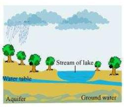 Ncert Solutions For Class 7 Science Chapter 16 Water A Precious