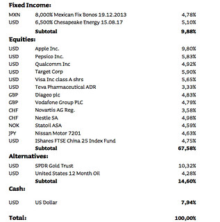 Jyske JGAM High Risk Portfolio