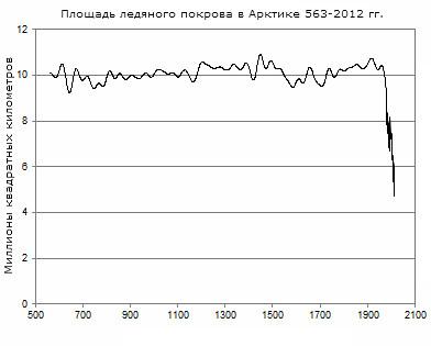 Площадь ледяного покрова в Арктике 563-2012 гг.