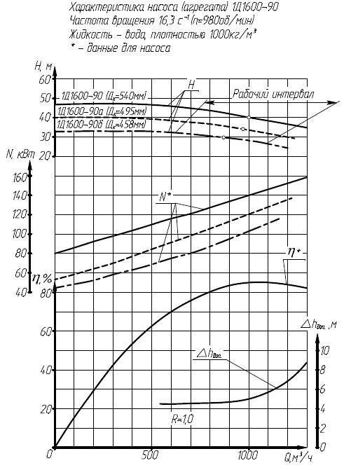 Гидравлическая характеристика насосов 1Д 1600-90.