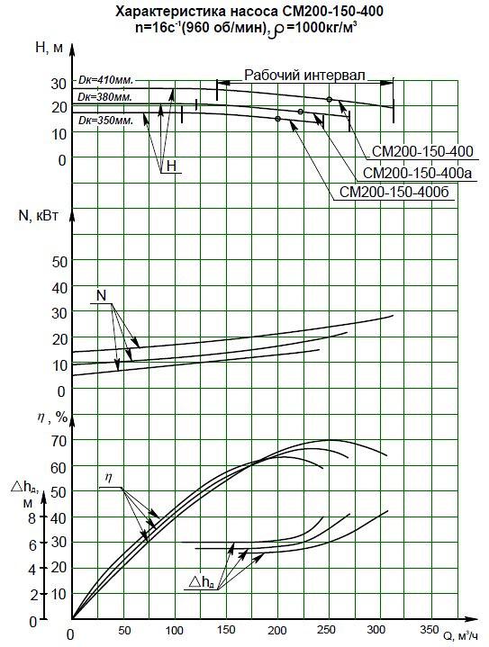 Гидравлическая характеристика насосов СМ 200-150-400-6