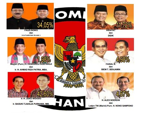 Hasil pemilihan calon gubernur DKI jakarta periode satu