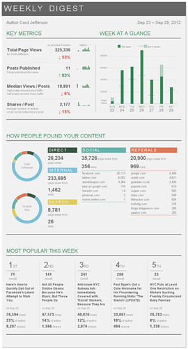 Weekly Digest: Live d3.js version by Toms