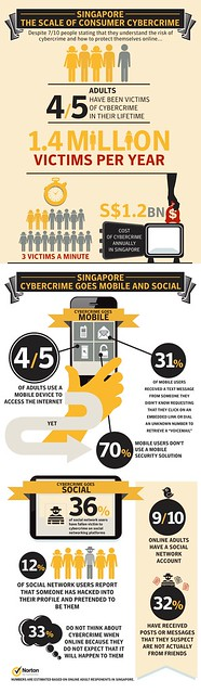Norton Cybercrime Report 2012 - Singapore