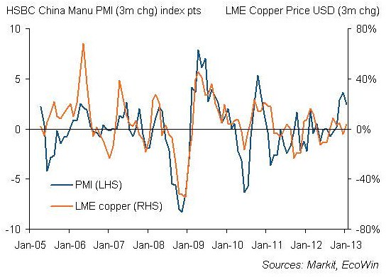 HSBC China PMI vs copper price