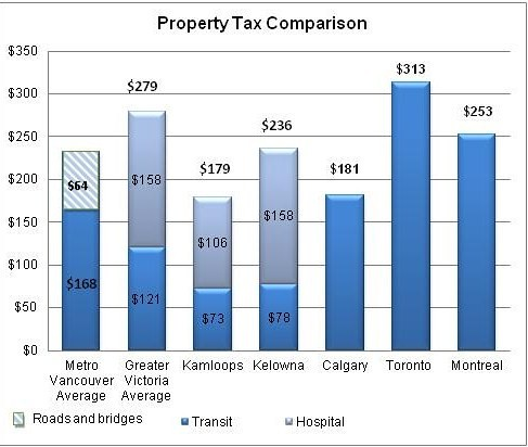 Vancouver Property Tax On Condemned Properties