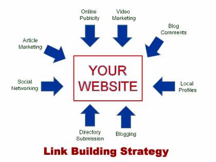 Chiến lược xây dựng backlink hiệu quả