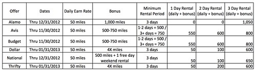 AAdvantage Car Rental Offer 1 - 3 Days