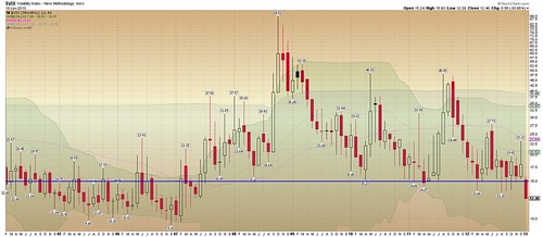 VIX monthly key support breaks