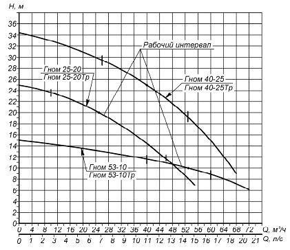 Гидравлическая характеристика насосов Гном 53-10