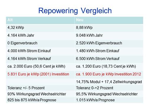 PV Repowering Vergleich alt/neu 1