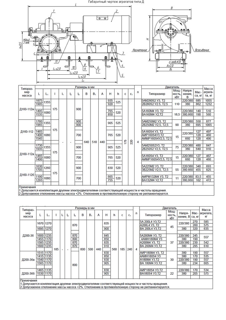 Габаритная характеристика насосов Д 200-36