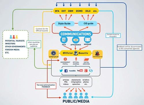 フィリピン政府のメディア・コミュニケーション図式