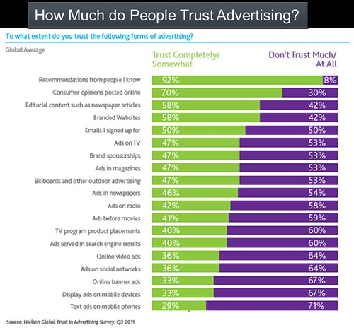 Graph-Trust-In-Advertising