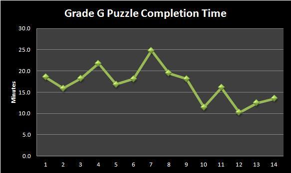Sudoku Grade G