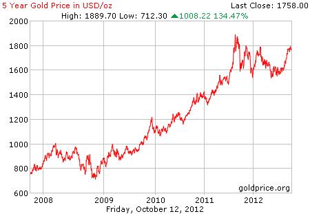 Grafik pergerakan harga emas 5 tahun terakhir dalam dollar per 12 Oktober 2012