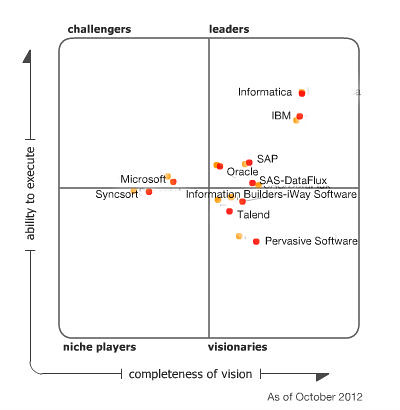 gartner magic quadrant for data integration 2011 to 2012