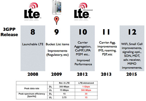 Now LTE Advanced bundle frequencies