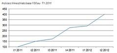 évolution de la vente mobile 2012