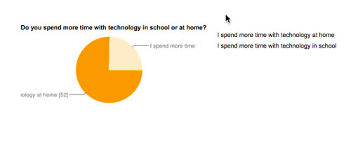 State of Tech 2013 Home vs School