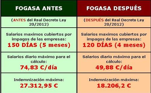 Infografia del canvi de valoració del Fogasa abans R.D. 20/2012