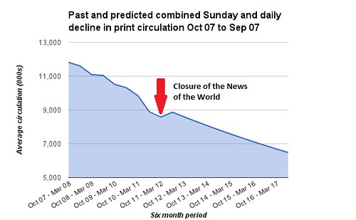 Past and predicted declines in combined daily and Sunday print circulations