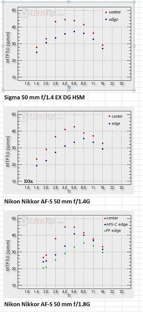 Nikon 50s