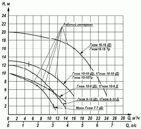 Гидравлическая характеристика насосов Гном 6-10, 220 В