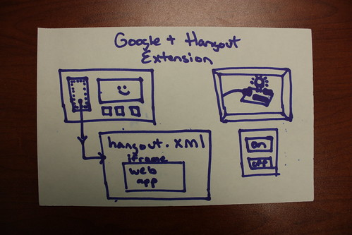Google+ Hangout Extension - Arduino Example