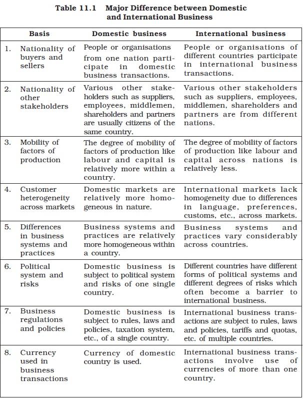 NCERT Class XI Business Studies: Chapter 11 – International Business - I