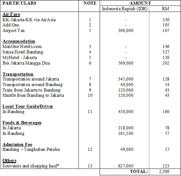 Jakarta & Bandung, Indonesia 2011 Travel Expenses