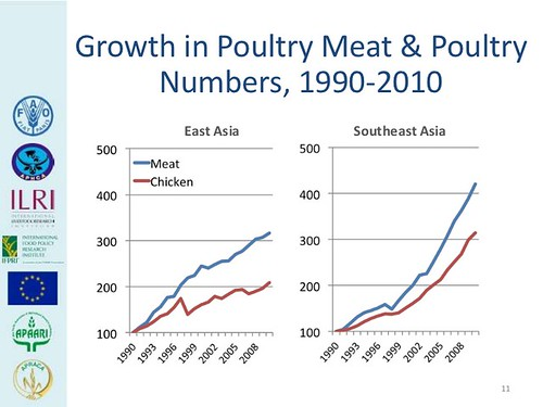 Growth in poultry in Asia: 1990-2010
