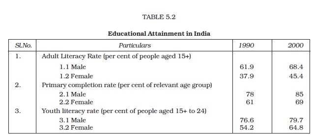 NCERT Class XI Economics: Chapter 5 – Human Capital Formation in India