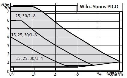 wilo yonos pico 30 1 8 rs 30 7 wilo yonos. Black Bedroom Furniture Sets. Home Design Ideas