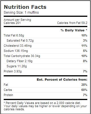 pumpkin muffin nutrition facts