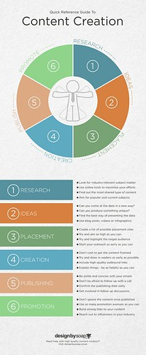 Content Creation Guide infografika