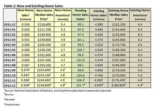 Home Sales show the economy is getting better