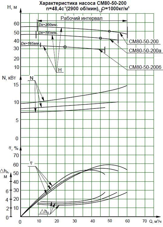 Гидравлическая характеристика насосов СМ 80-50-200-2