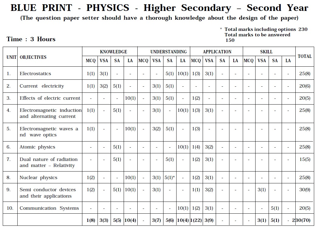 Tamil Nadu State Board Class 12 Marking Scheme - Physics